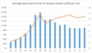 Armenia's Property Prices and GDP